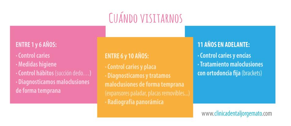 Odontopediatria Clínica dental Jorge Mato Verín Salamanca La Alberca Kids